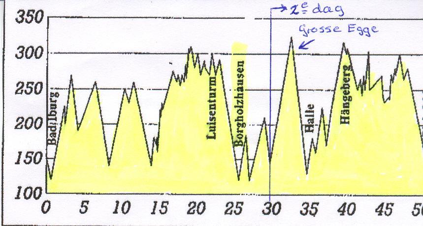 2e dag beginnen we bij het blauwe lijntje. Oftewel direct omhoog.